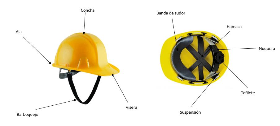 Partes del casco de seguridad